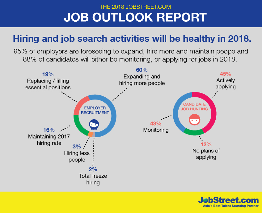 JobStreet Reveals 2018 Job Outlook Report